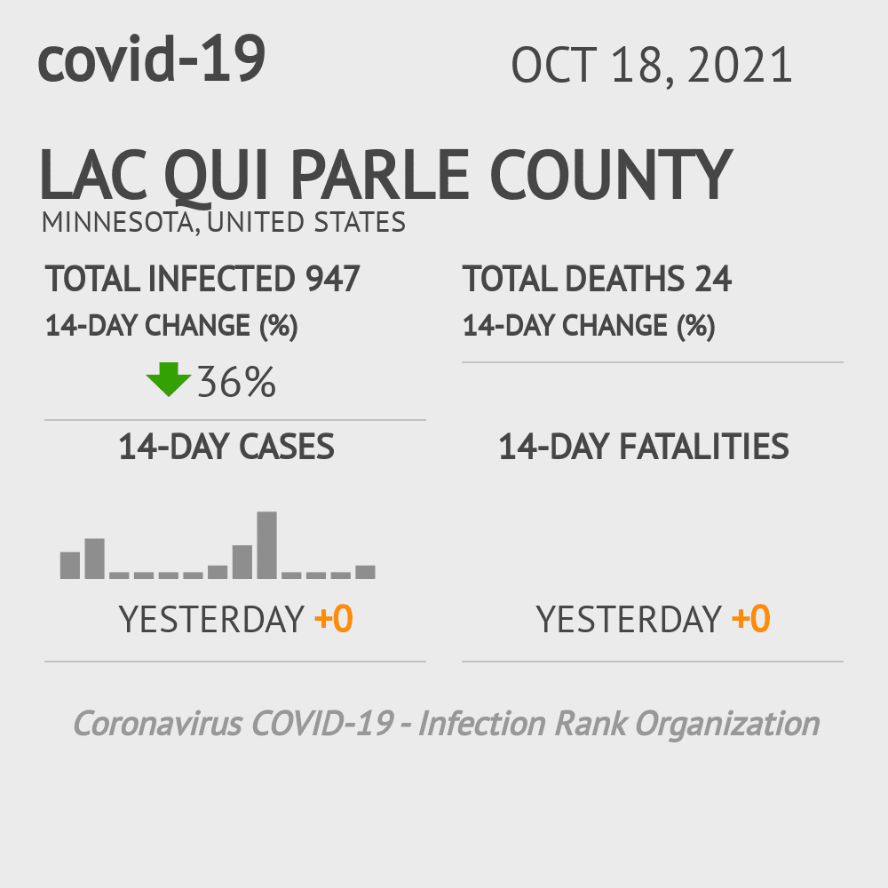 Lac Qui Parle County Coronavirus Covid-19 Risk of Infection on March 07, 2021