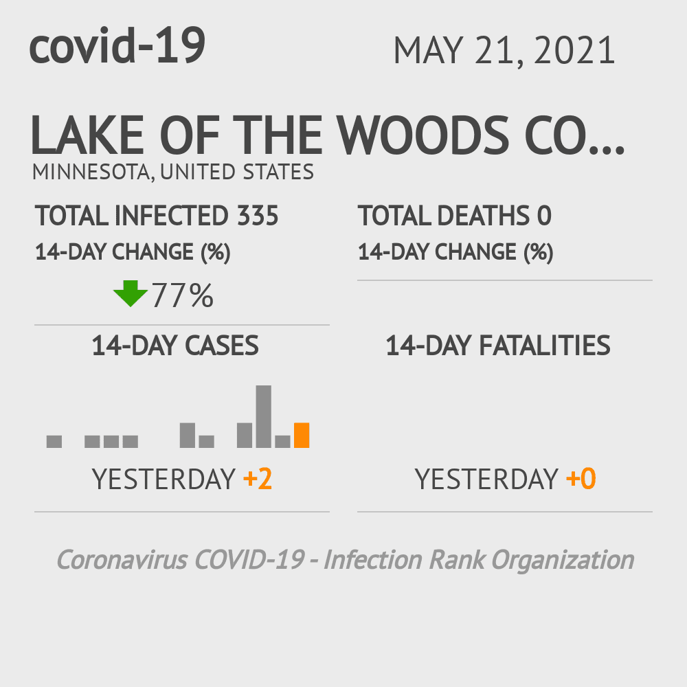 Lake of the Woods County Coronavirus Covid-19 Risk of Infection on March 06, 2021