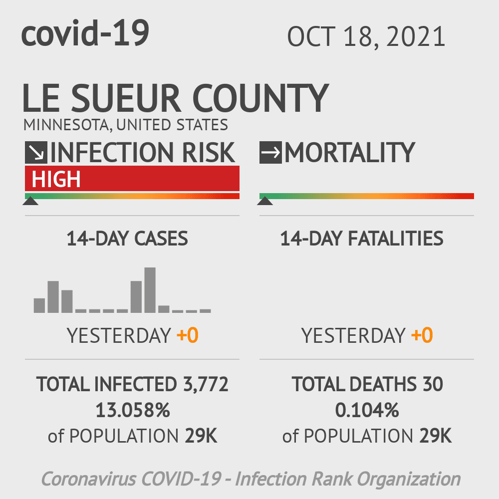 Le Sueur County Coronavirus Covid-19 Risk of Infection on July 24, 2021