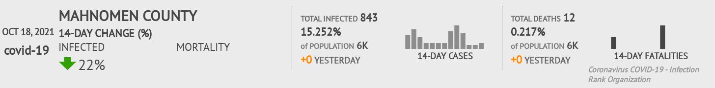 Mahnomen County Coronavirus Covid-19 Risk of Infection on July 24, 2021