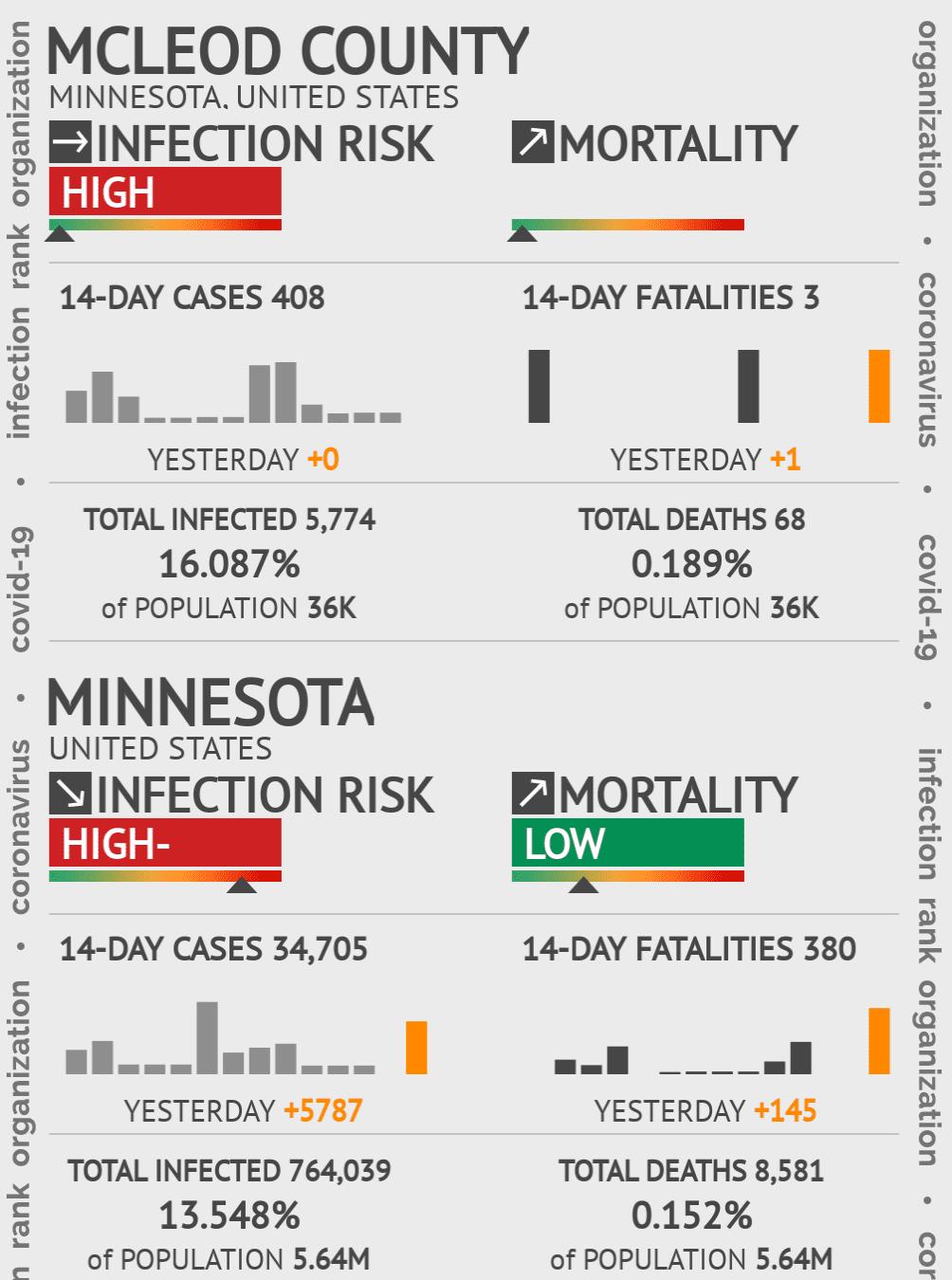 McLeod County Coronavirus Covid-19 Risk of Infection on July 24, 2021