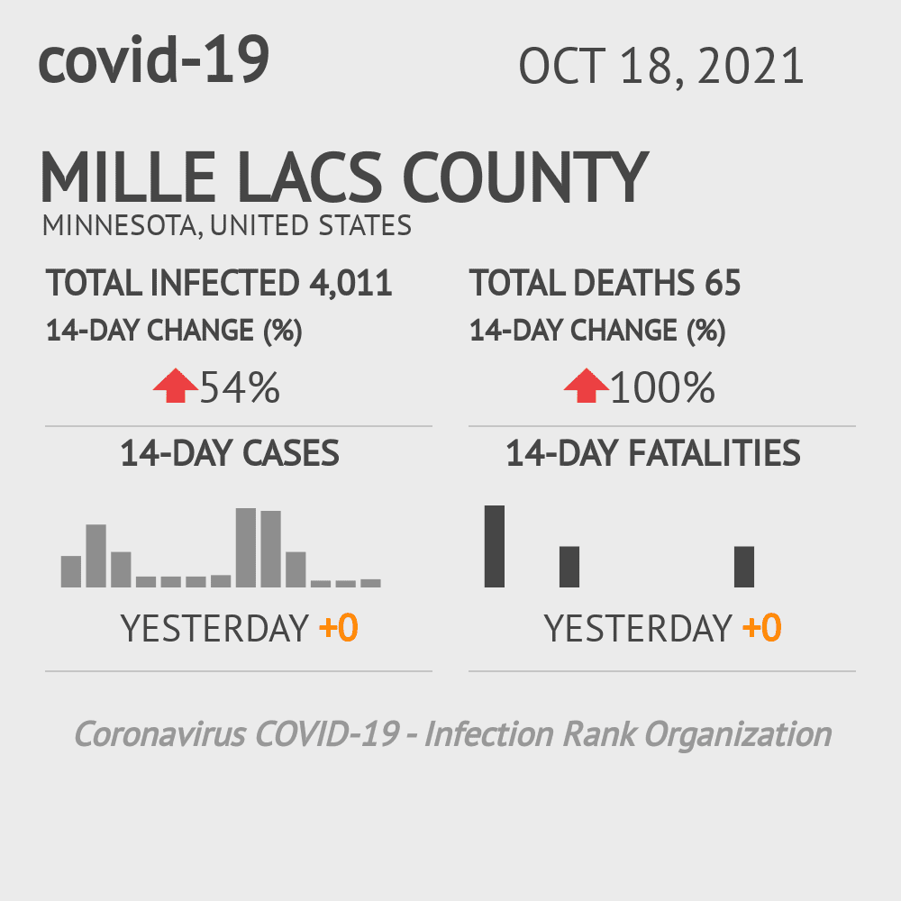 Mille Lacs County Coronavirus Covid-19 Risk of Infection on July 24, 2021