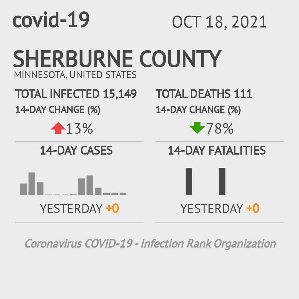 Sherburne County Coronavirus Covid-19 Risk of Infection on February 26, 2021