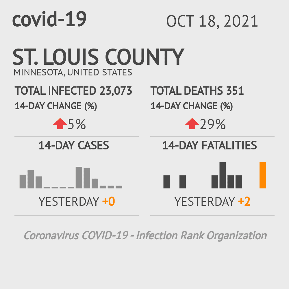 St. Louis County Coronavirus Covid-19 Risk of Infection on February 25, 2021