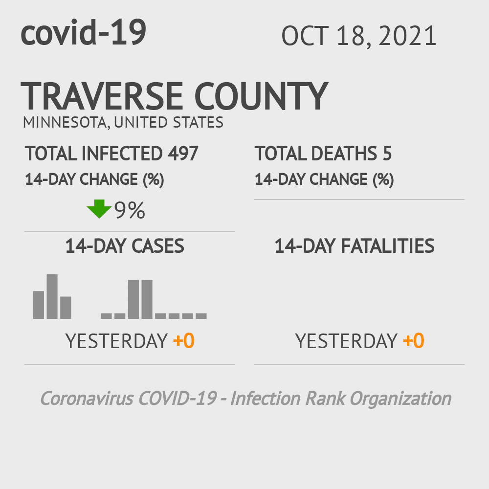Traverse County Coronavirus Covid-19 Risk of Infection on July 24, 2021