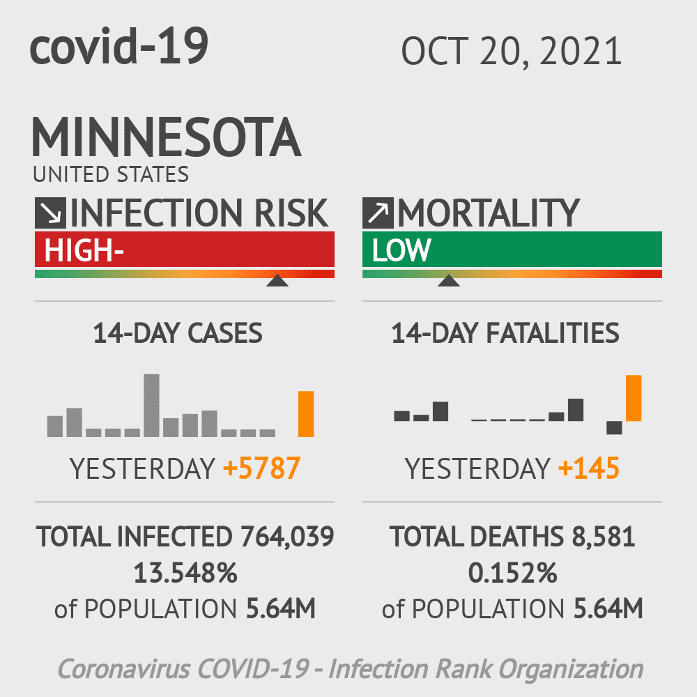 Minnesota Coronavirus Covid-19 Risk of Infection Update for 87 Counties on March 04, 2021