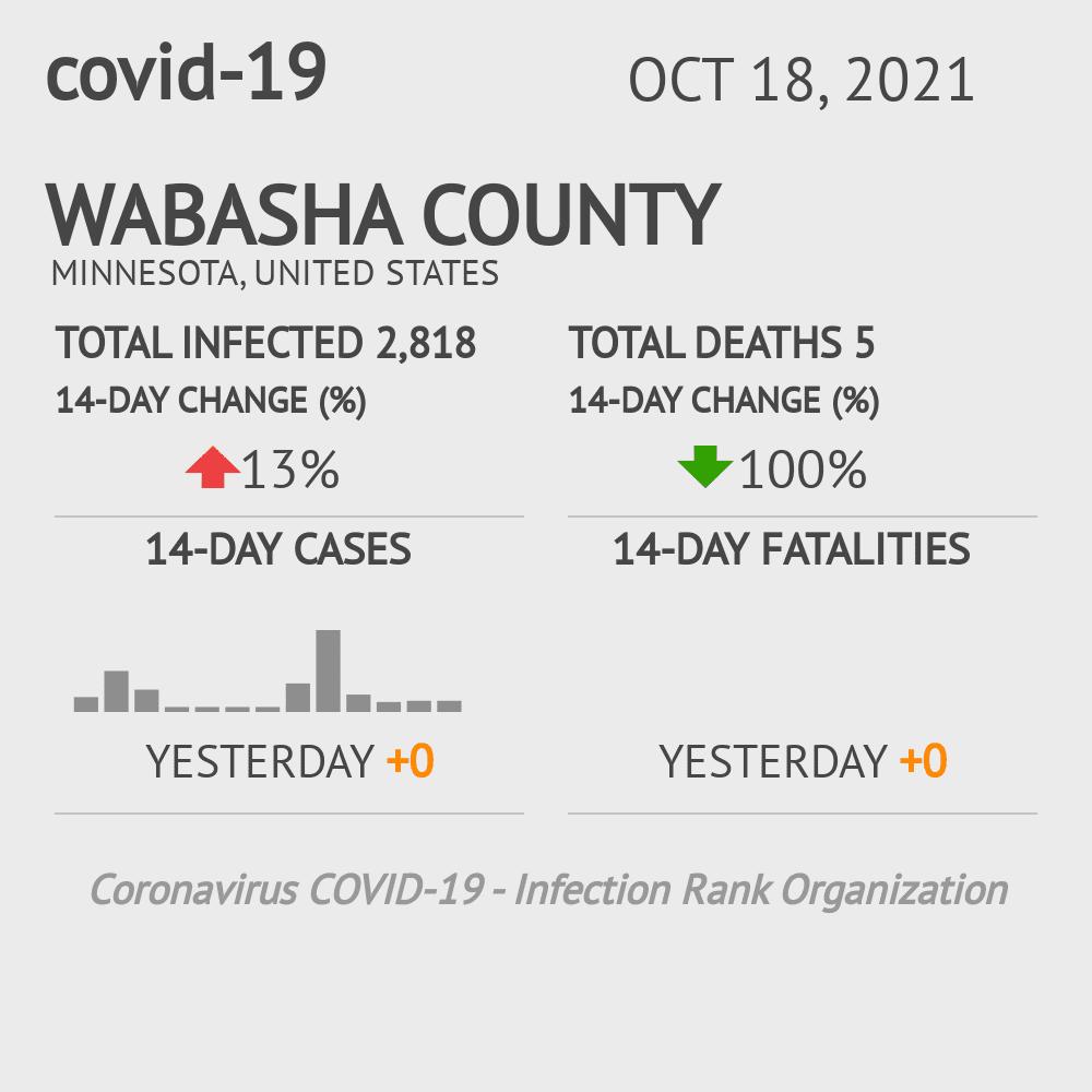 Wabasha County Coronavirus Covid-19 Risk of Infection on March 05, 2021