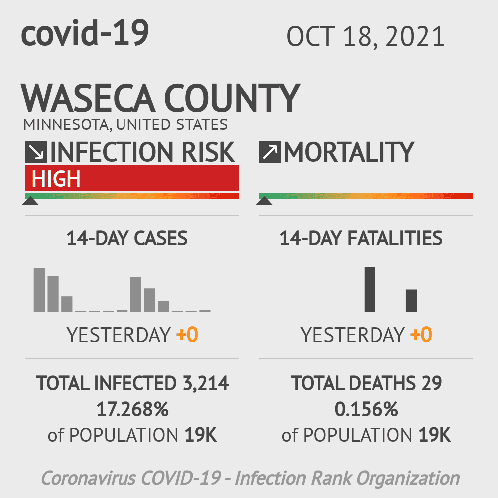 Waseca County Coronavirus Covid-19 Risk of Infection on July 24, 2021
