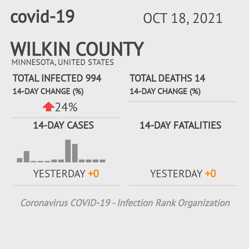 Wilkin County Coronavirus Covid-19 Risk of Infection on February 24, 2021