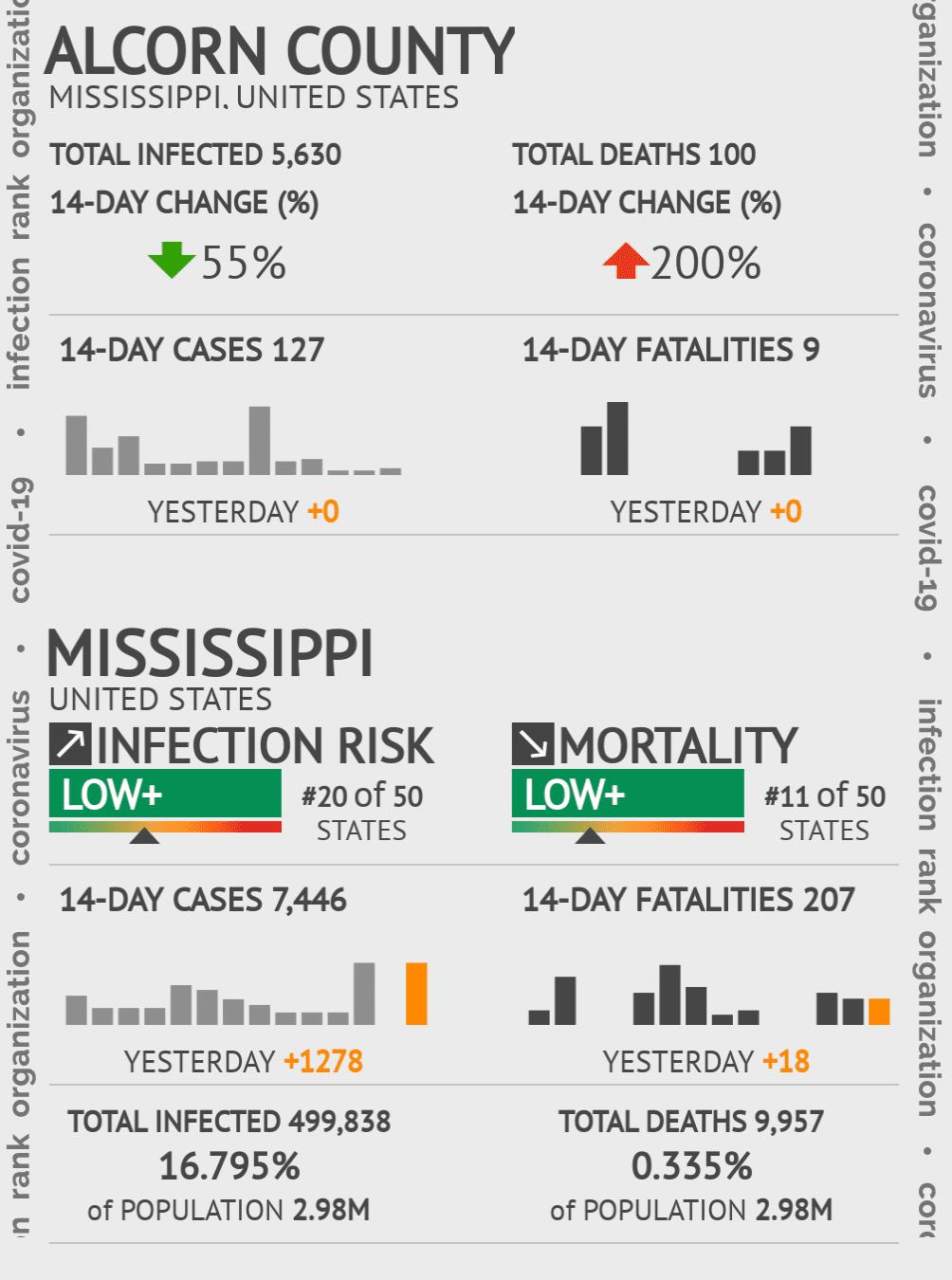 Alcorn County Coronavirus Covid-19 Risk of Infection on July 24, 2021