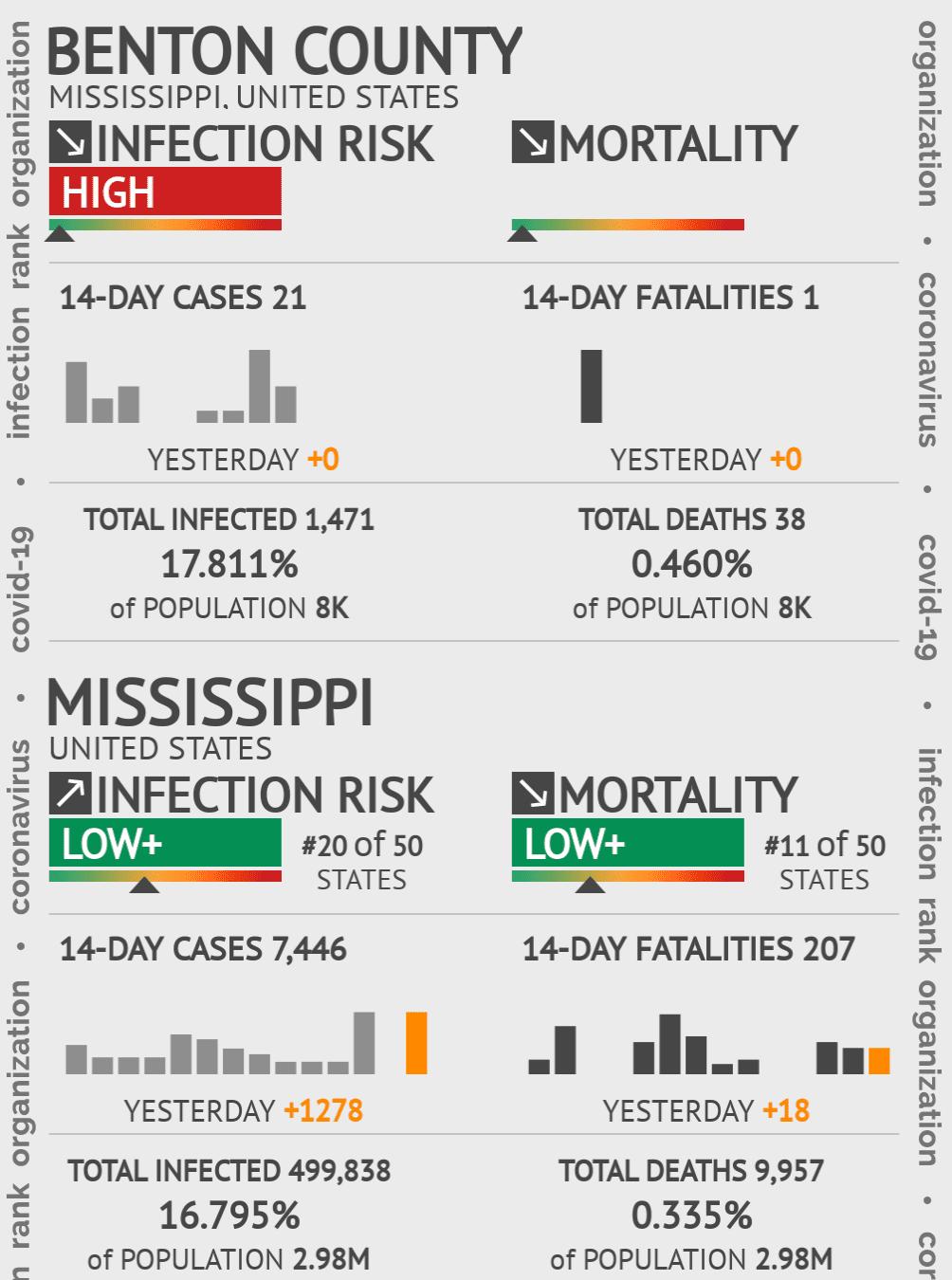 Benton County Coronavirus Covid-19 Risk of Infection on March 23, 2021