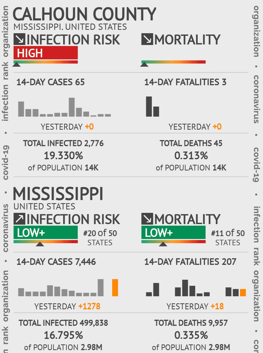 Calhoun County Coronavirus Covid-19 Risk of Infection on February 26, 2021