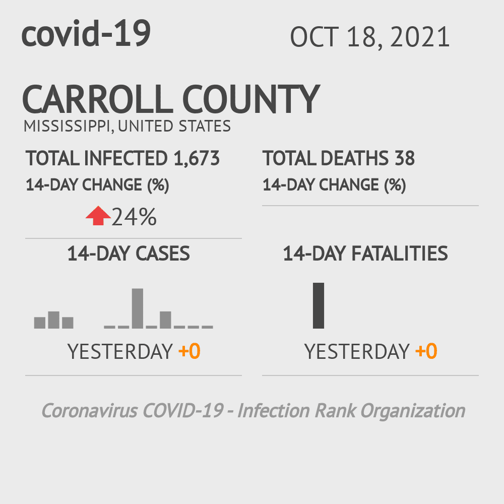 Carroll County Coronavirus Covid-19 Risk of Infection on February 23, 2021