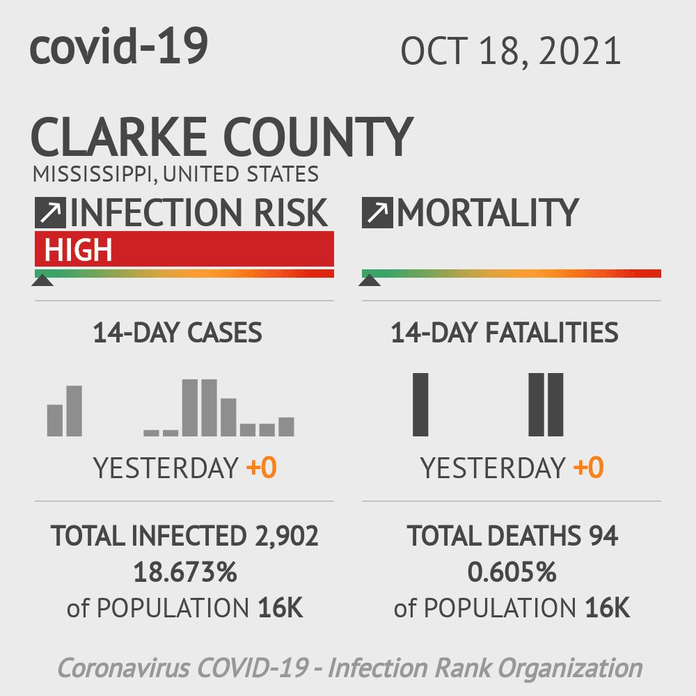 Clarke County Coronavirus Covid-19 Risk of Infection on March 23, 2021