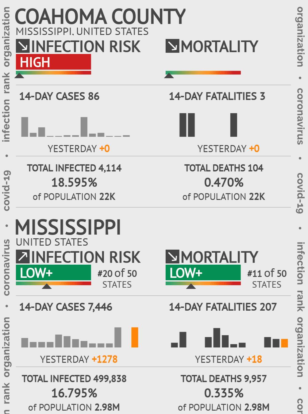 Coahoma County Coronavirus Covid-19 Risk of Infection on July 24, 2021