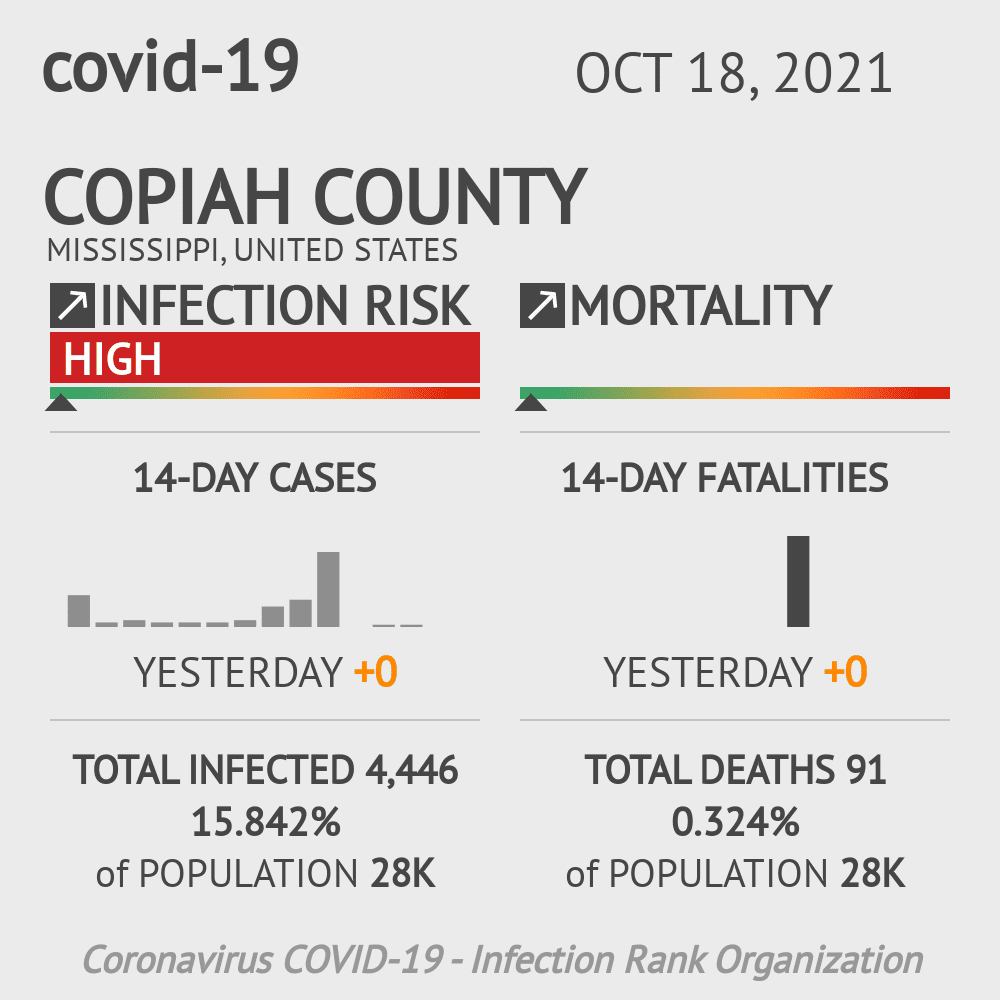Copiah County Coronavirus Covid-19 Risk of Infection on July 24, 2021
