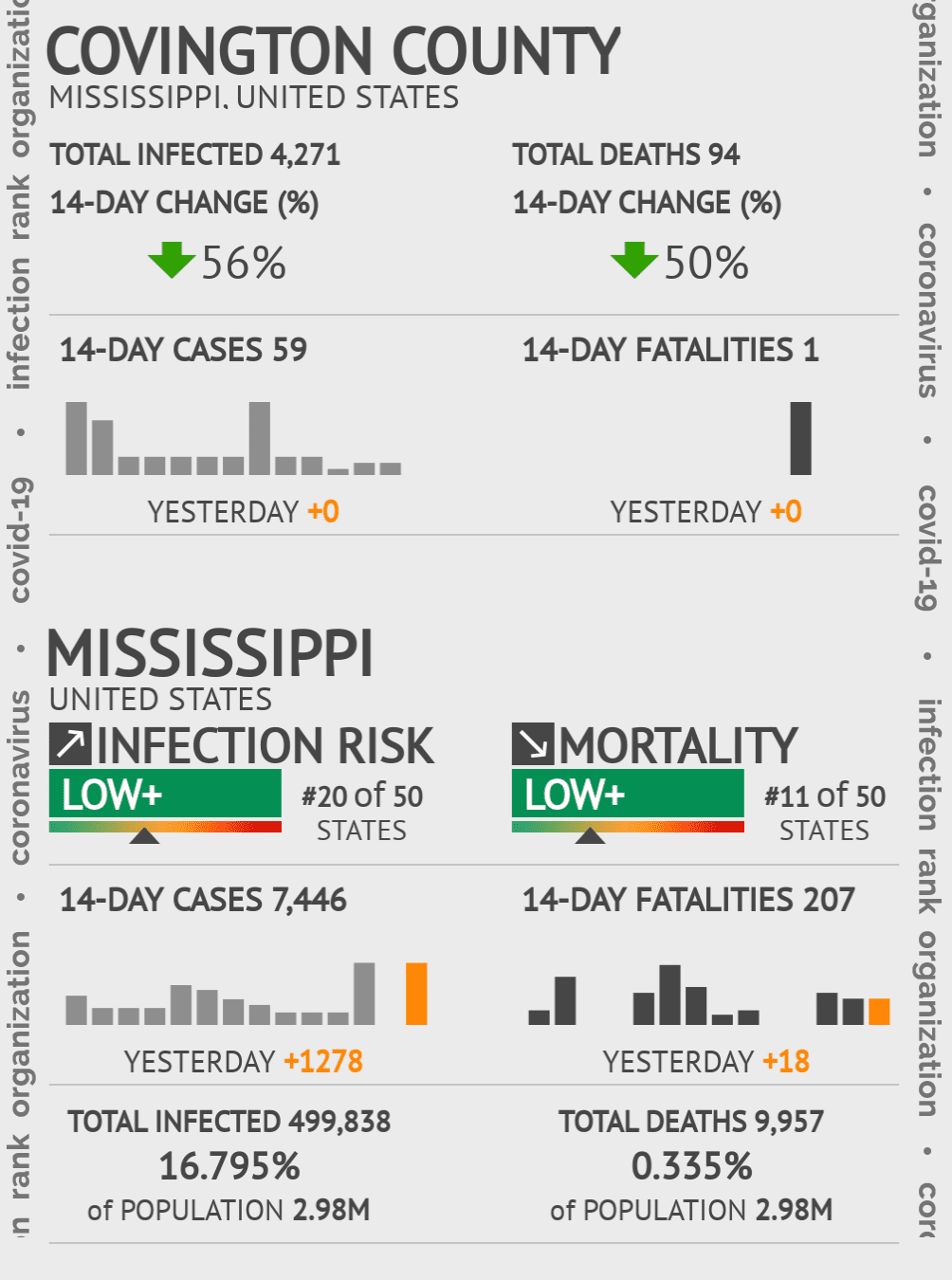 Covington County Coronavirus Covid-19 Risk of Infection on July 24, 2021