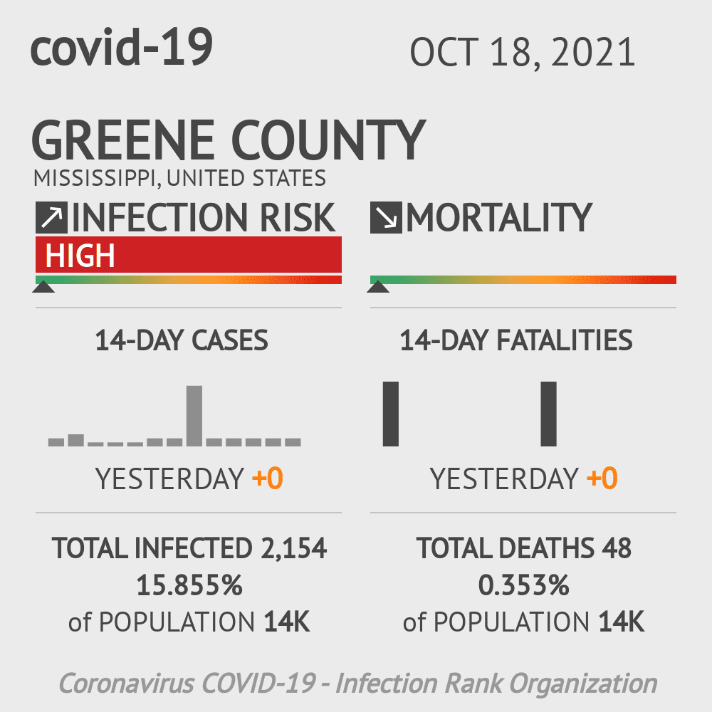 Greene County Coronavirus Covid-19 Risk of Infection on March 23, 2021
