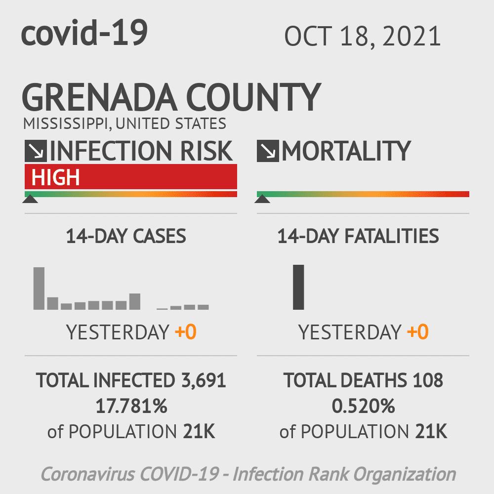 Grenada County Coronavirus Covid-19 Risk of Infection on July 24, 2021