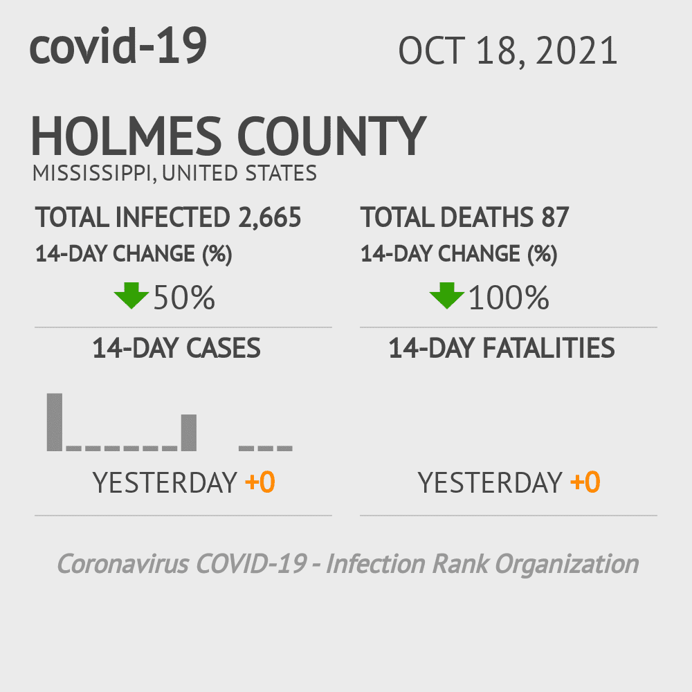 Holmes County Coronavirus Covid-19 Risk of Infection on March 23, 2021