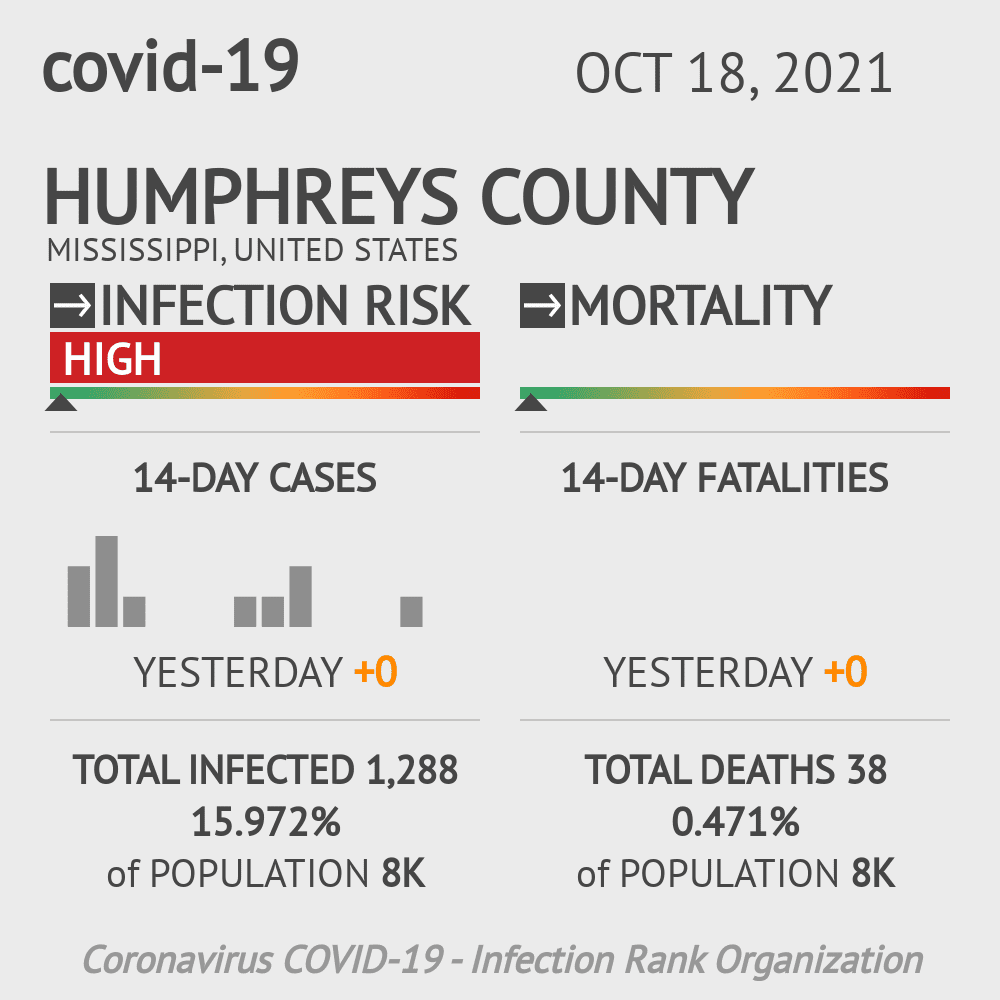 Humphreys County Coronavirus Covid-19 Risk of Infection on March 23, 2021