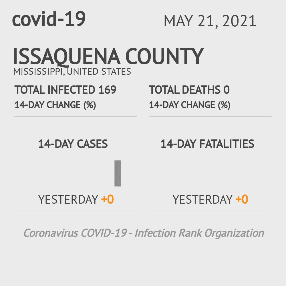 Issaquena County Coronavirus Covid-19 Risk of Infection on February 27, 2021