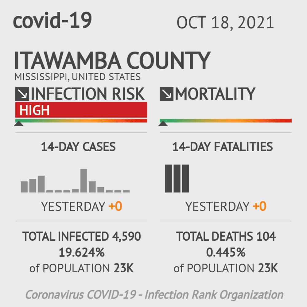 Itawamba County Coronavirus Covid-19 Risk of Infection on July 24, 2021