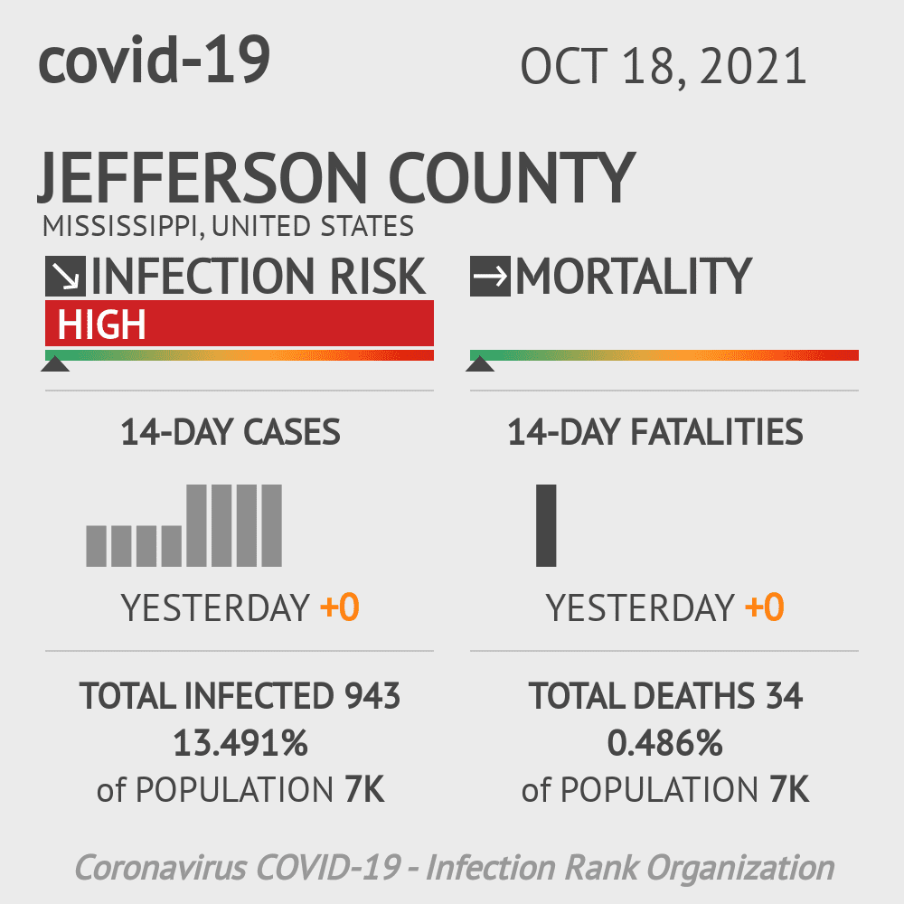 Jefferson County Coronavirus Covid-19 Risk of Infection on March 06, 2021