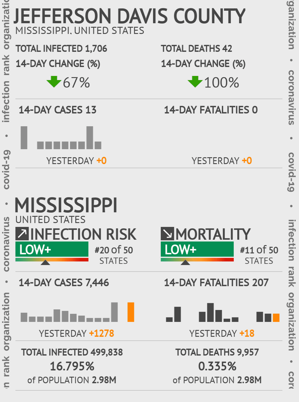 Jefferson Davis County Coronavirus Covid-19 Risk of Infection on July 24, 2021
