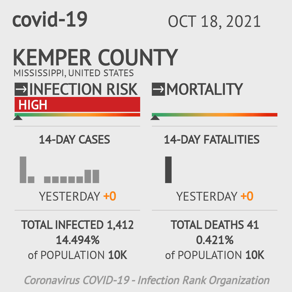 Kemper County Coronavirus Covid-19 Risk of Infection on July 24, 2021