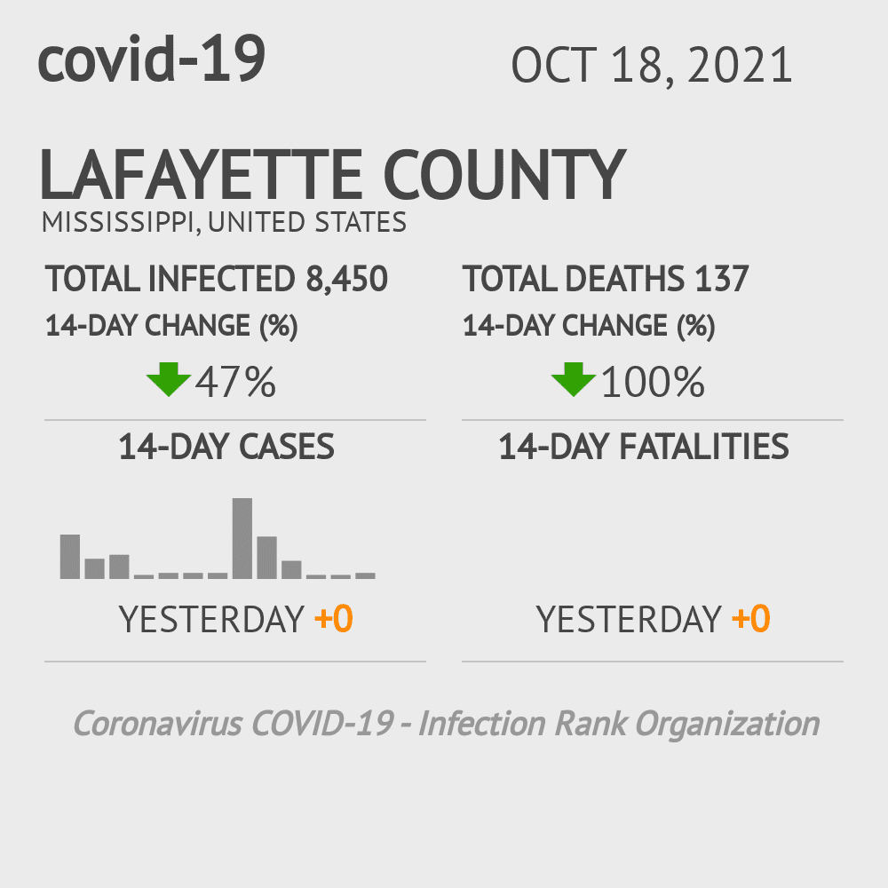Lafayette County Coronavirus Covid-19 Risk of Infection on July 24, 2021