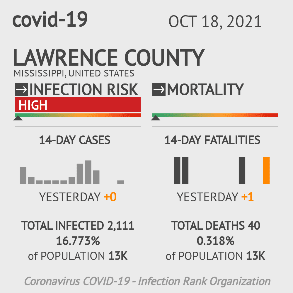 Lawrence County Coronavirus Covid-19 Risk of Infection on March 23, 2021