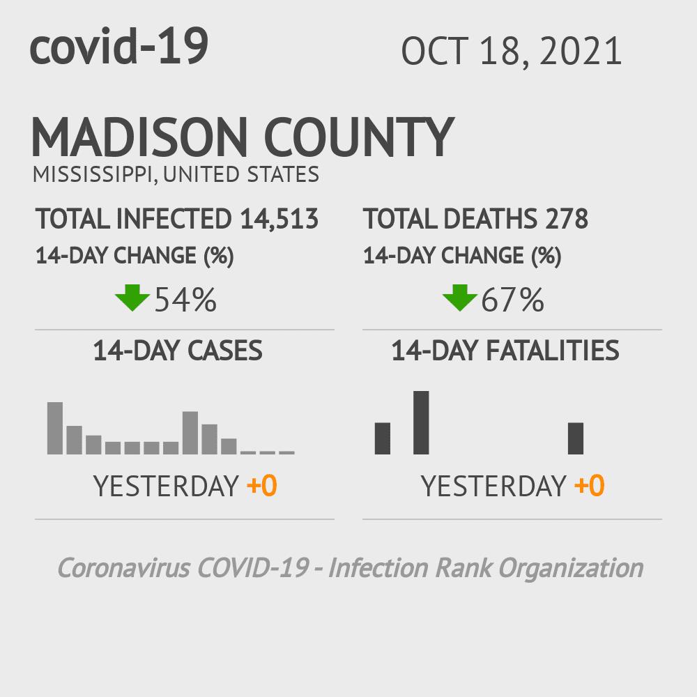 Madison County Coronavirus Covid-19 Risk of Infection on February 23, 2021