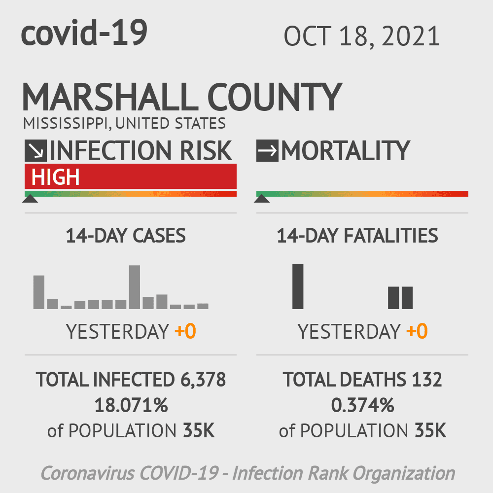 Marshall County Coronavirus Covid-19 Risk of Infection on February 26, 2021