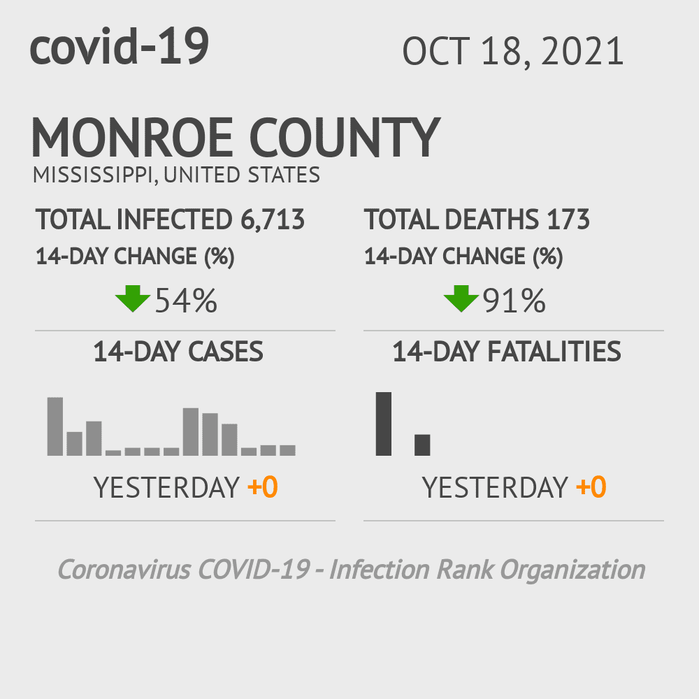 Monroe County Coronavirus Covid-19 Risk of Infection on February 26, 2021
