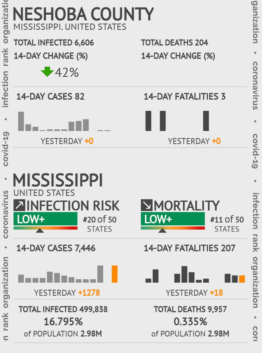 Neshoba County Coronavirus Covid-19 Risk of Infection on July 24, 2021