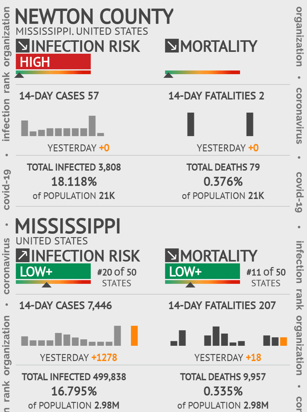 Newton County Coronavirus Covid-19 Risk of Infection on July 24, 2021