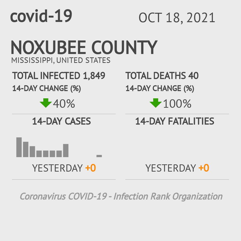 Noxubee County Coronavirus Covid-19 Risk of Infection on March 05, 2021
