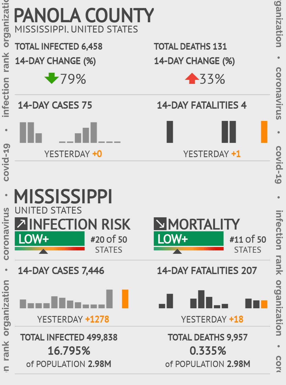 Panola County Coronavirus Covid-19 Risk of Infection on July 24, 2021