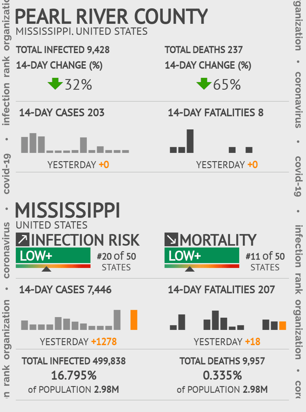 Pearl River County Coronavirus Covid-19 Risk of Infection on March 06, 2021