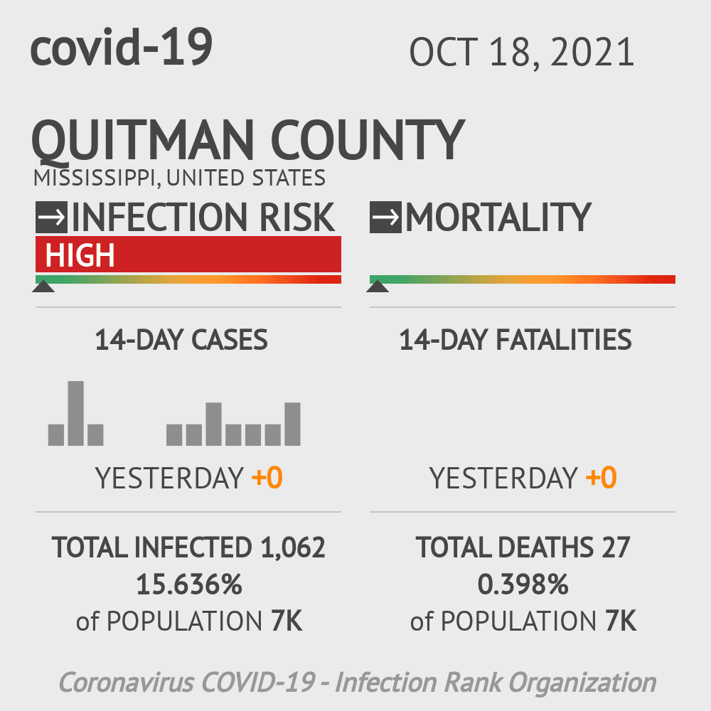Quitman County Coronavirus Covid-19 Risk of Infection on February 28, 2021