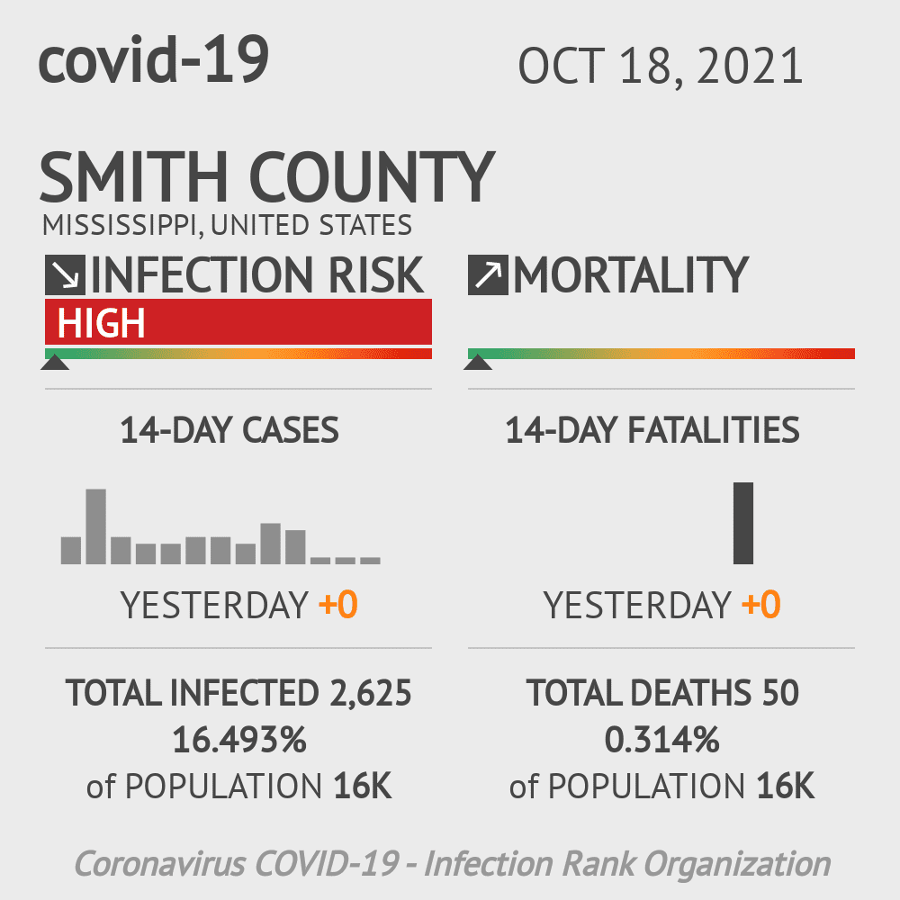 Smith County Coronavirus Covid-19 Risk of Infection on March 23, 2021
