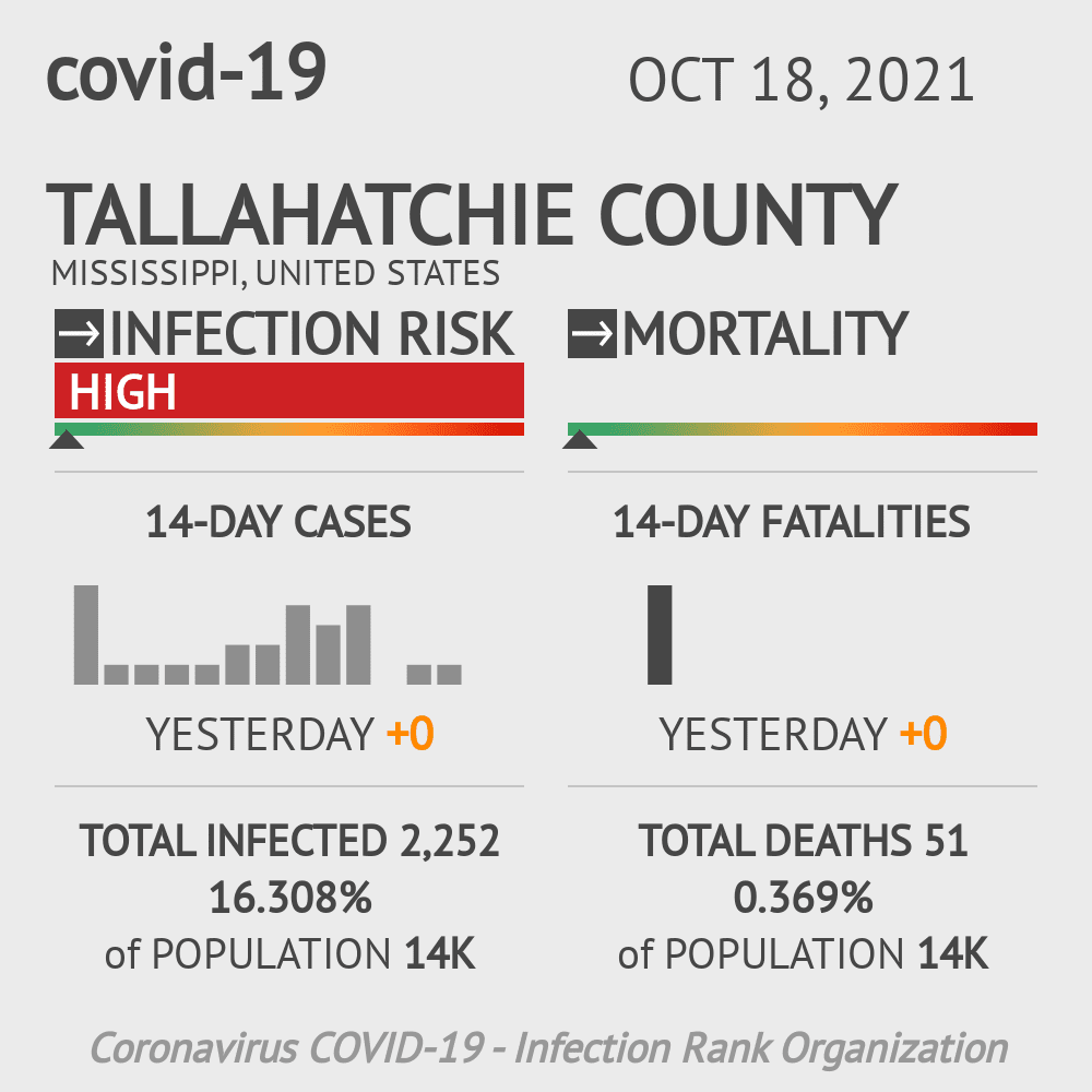 Tallahatchie County Coronavirus Covid-19 Risk of Infection on July 24, 2021