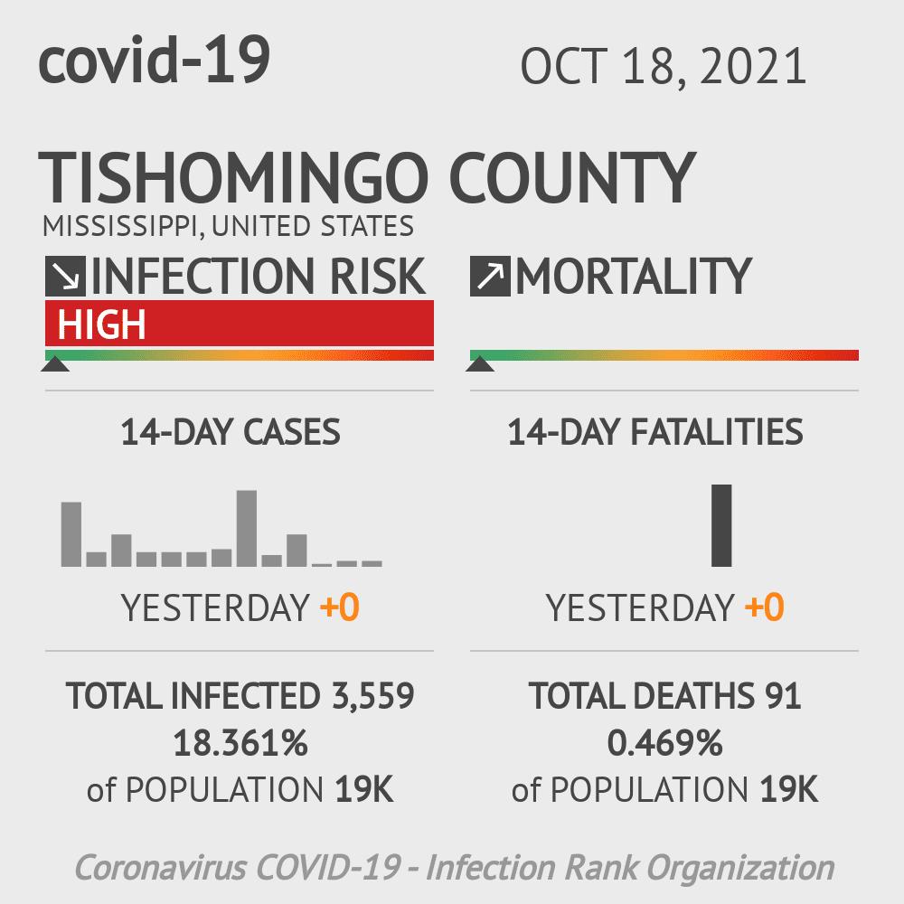 Tishomingo County Coronavirus Covid-19 Risk of Infection on July 24, 2021