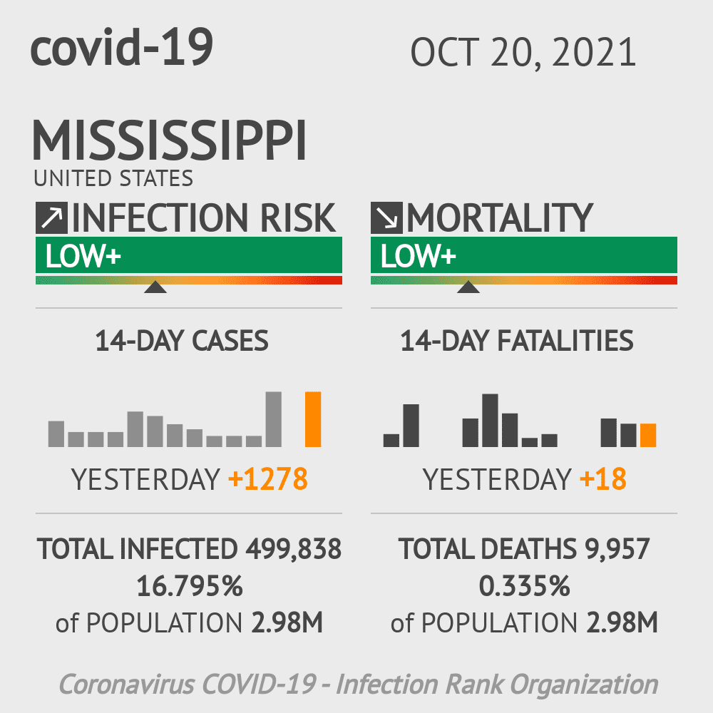 Mississippi Coronavirus Covid-19 Risk of Infection Update for 83 Counties on March 04, 2021
