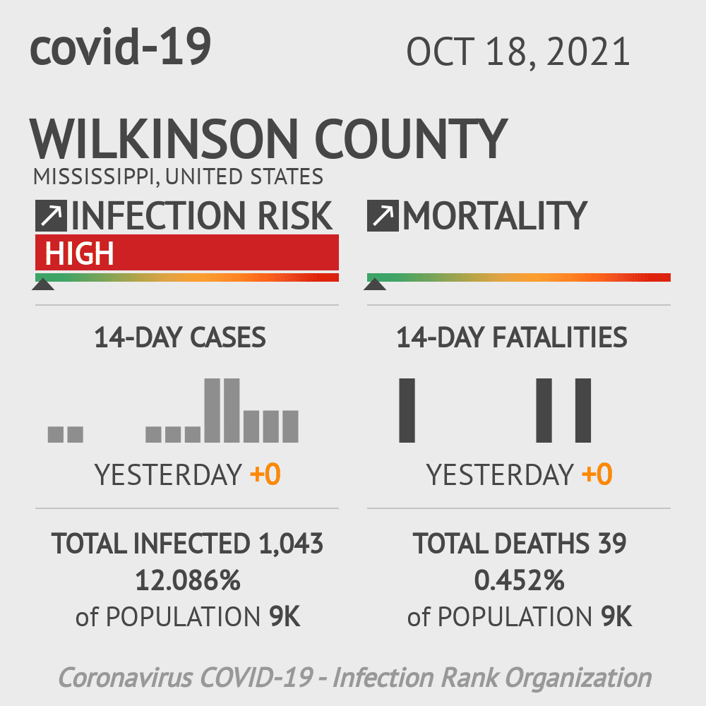 Wilkinson County Coronavirus Covid-19 Risk of Infection on March 23, 2021
