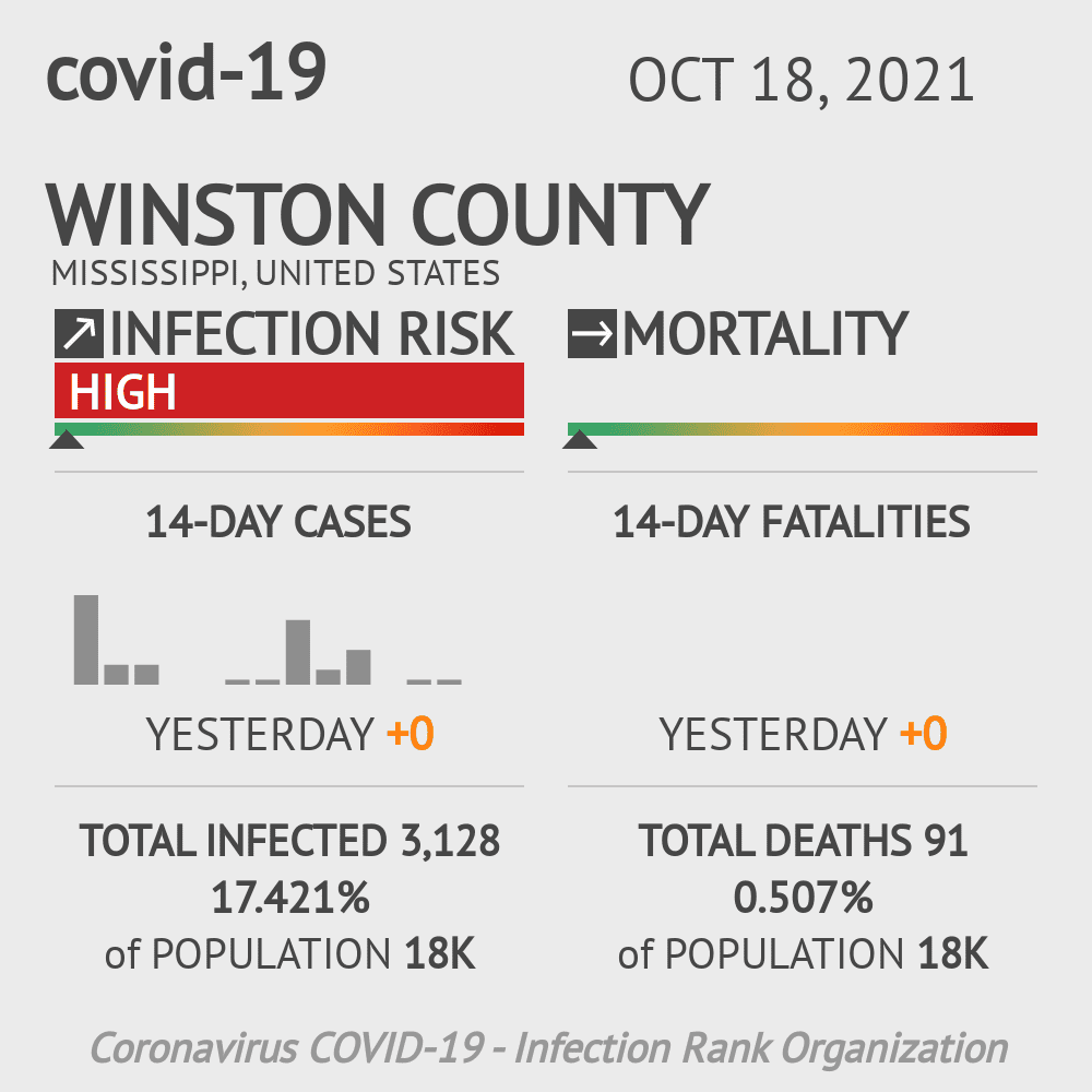 Winston County Coronavirus Covid-19 Risk of Infection on July 24, 2021