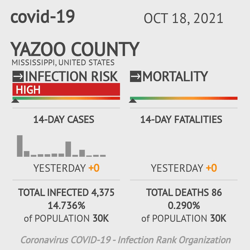 Yazoo County Coronavirus Covid-19 Risk of Infection on July 24, 2021