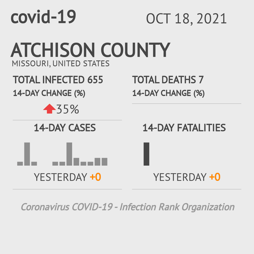 Atchison County Coronavirus Covid-19 Risk of Infection on July 24, 2021
