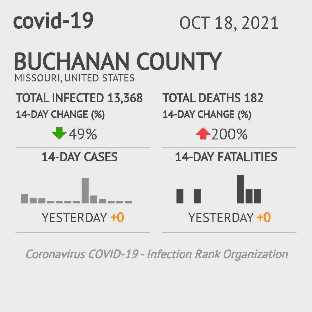 Buchanan County Coronavirus Covid-19 Risk of Infection on March 23, 2021
